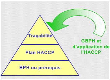Plan de maîtrise sanitaiire