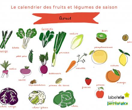 Le calendrier des fruits et légumes d'Avril