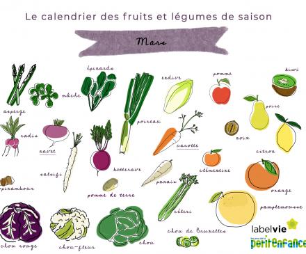 calendrier des fruits et légumes de mars